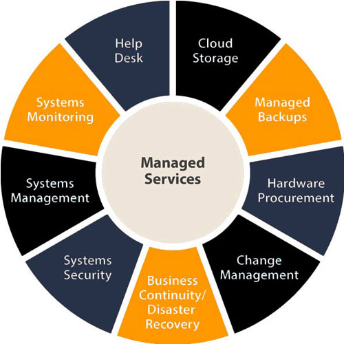 managed IT support in Los Angeles